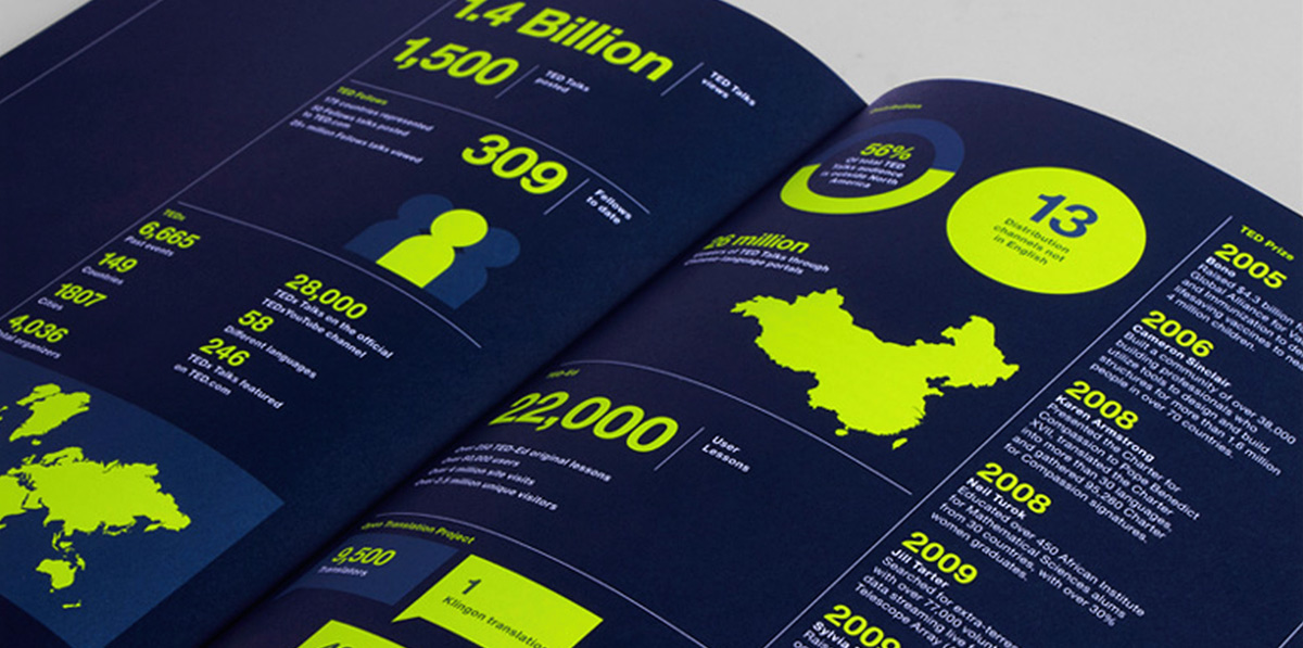 Think again for Ted Global by Hybrid Design - Report