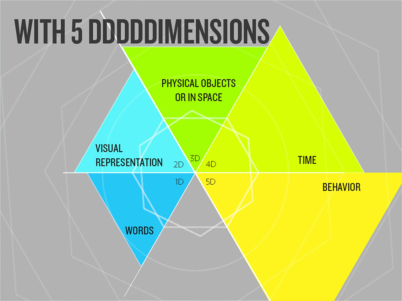 Ecole Multimédia - 5 dimensions of Interaction Design slide - Teaching material