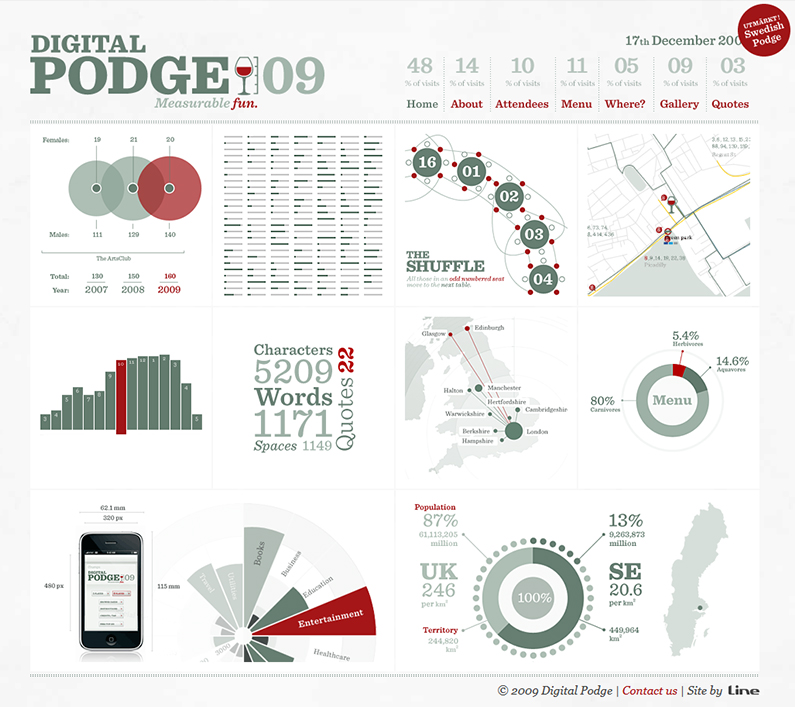 Digital Pogde app website screenshot