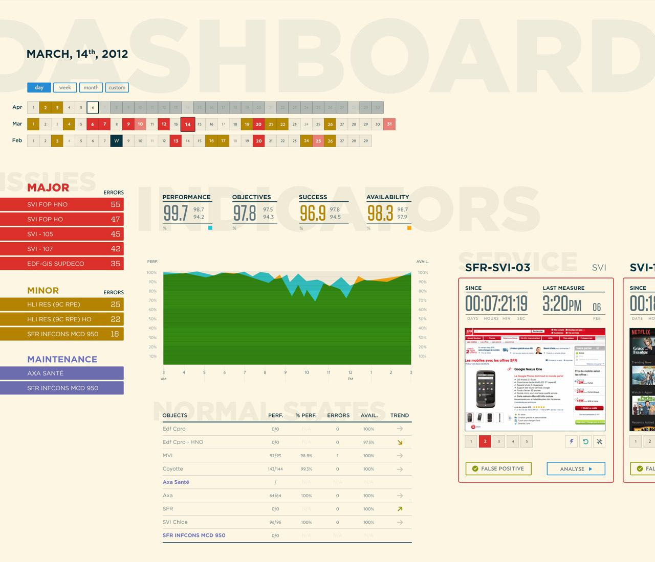 Witbe - Dashboard - Developer view screenshot