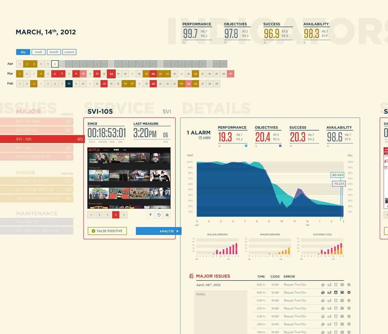 Witbe - Dashboard - Technician view screenshot