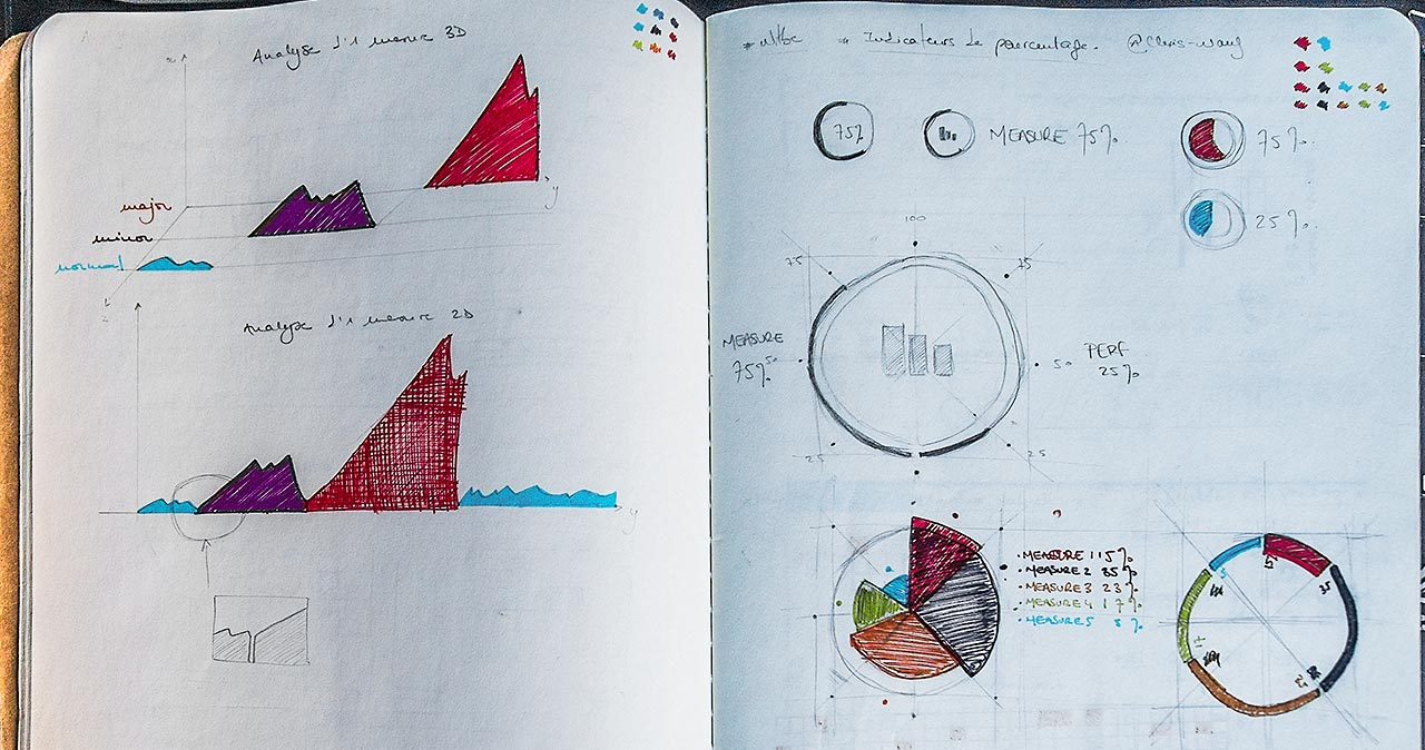 Witbe - Graph research - Details sketch