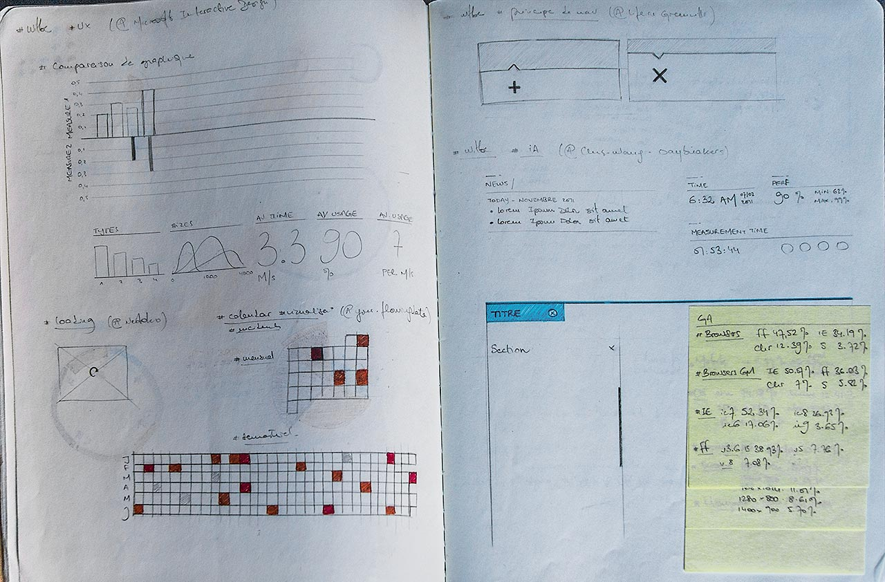 Witbe - Graph and GUI research - Details sketch